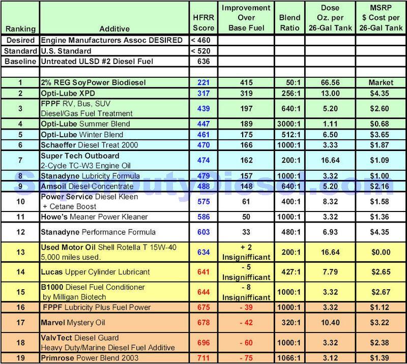 Best Fuel Additive >> Diesel Fuel Supplement - Diesel Forum - TheDieselStop.com