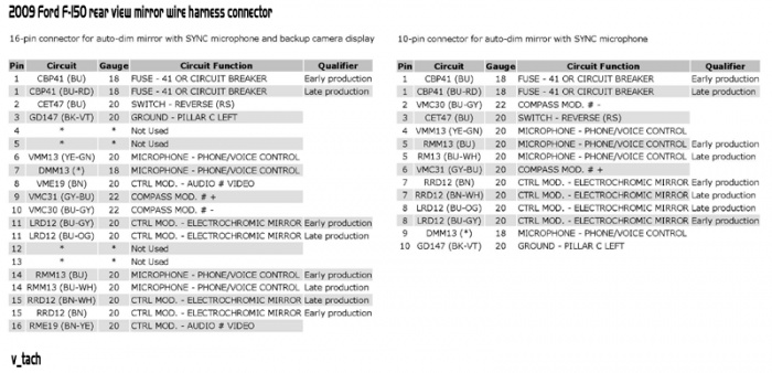 2012 Ford F250 Lariat Backup Camera Wiring Diagram from www.thedieselstop.com