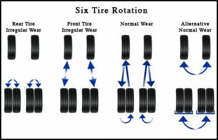 f450 tire rotation diesel forum. Black Bedroom Furniture Sets. Home Design Ideas
