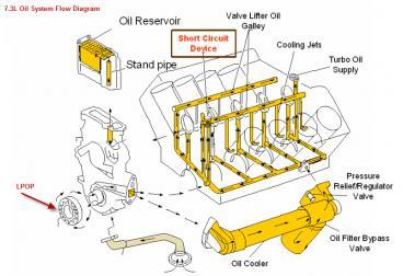High Pressure Oil Reservoir Is Empty Diesel Forum